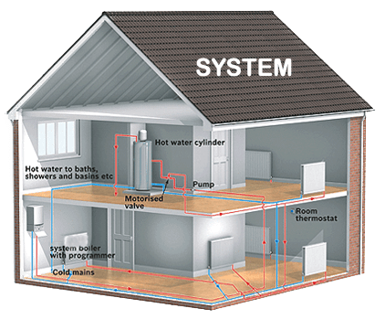 Boiler Guide - Different type of boiler systems explained - Delta ...